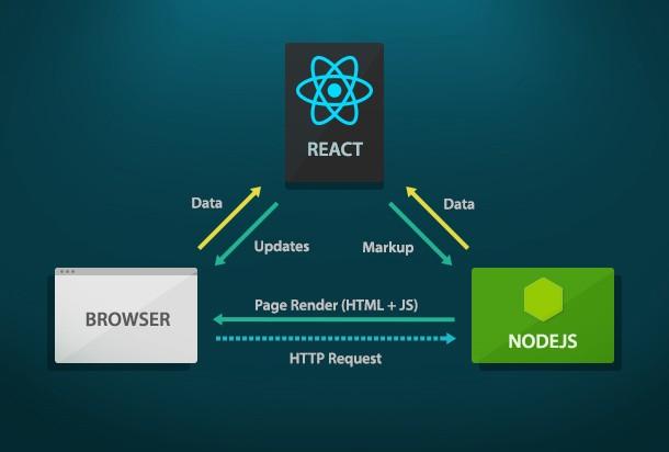 Combo 2 khóa học NodeJS và ReactJS + Redux
