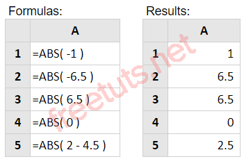 ham abs trong excel PNG