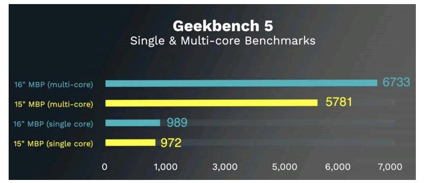 macbook pro 13 vs 16 inch 85 PNG