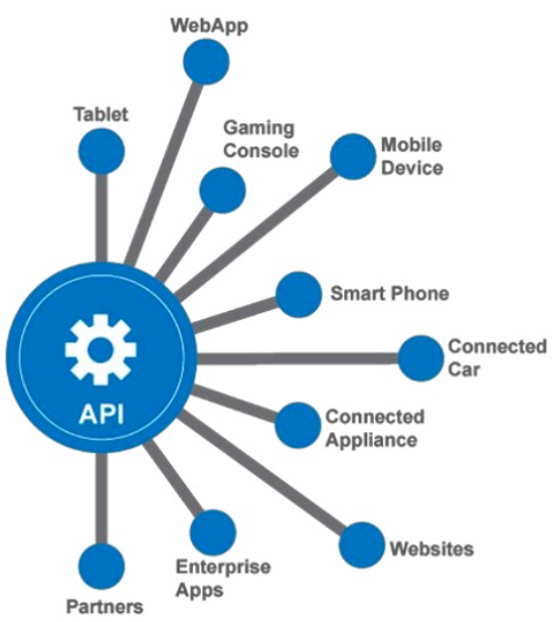Tìm hiểu khái niệm Camera API trong máy ảnh