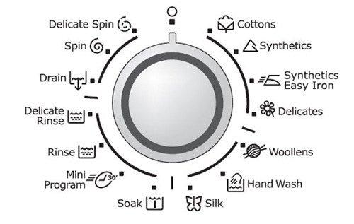 Tìm hiểu các ký hiệu trên máy giặt - ý nghĩa và công dụng