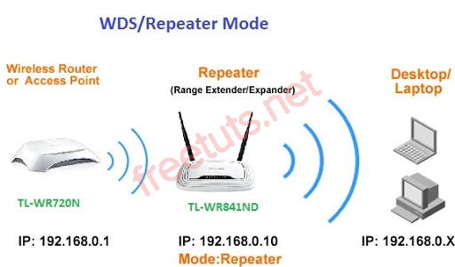 000 so do chuc nang repeater access point router jpg