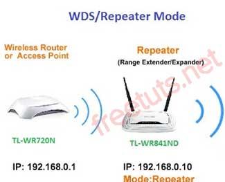 Cấu hình TP-Link WR841N làm Repeater thu phát sóng wifi