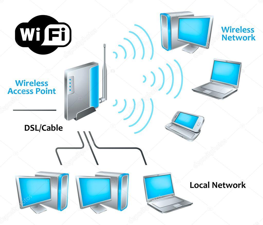 Wifi la gi jpg