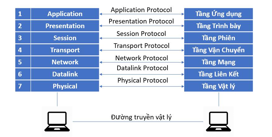 network protocols la gi png