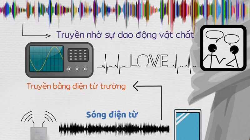 thong tin du lieu duoc truyen qua khong khi nhu the nao 3 jpg
