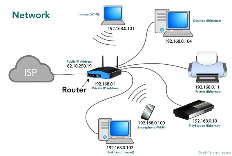 internet la gi network la gi vai tro dac diem 5 jpg