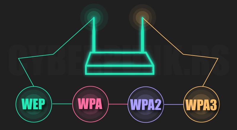 bao mat wifi wep wpa wpa2 wpa3 3 jpg