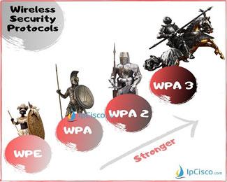 Loại bảo mật Wifi nào tốt nhất? WEP, WPA, WPA2 hay WPA3?