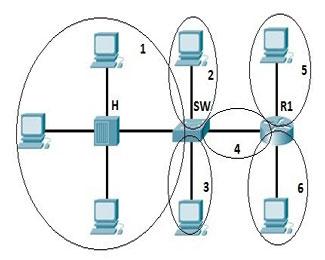 Collision và broadcast domain của Ethernet LAN là gì?
