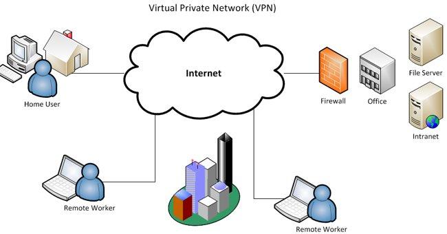 VPN hoạt động thế nào