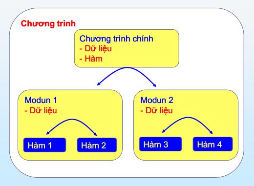 Hình minh họa lập trình hướng module