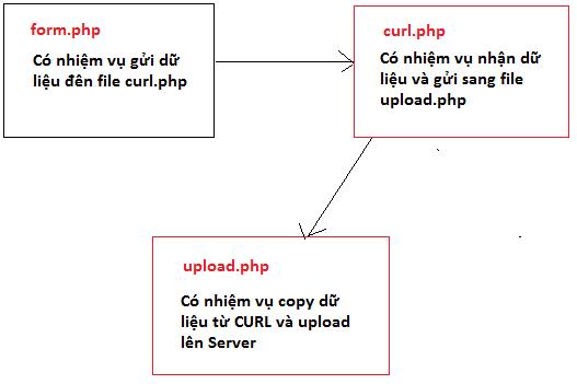 upload-file-curl-php