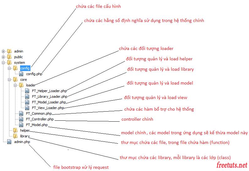 folder-mo-hinh-mvc-php.png