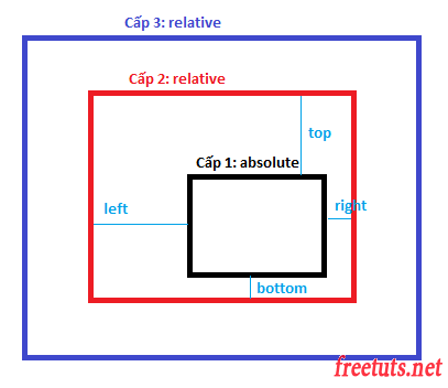 position relative absolute trong css 1 png