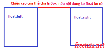 ky thuat clearfix trong css png