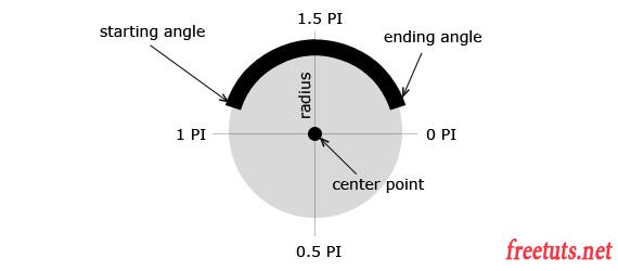 html5 canvas arcs png