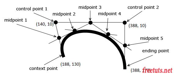 html5 canvas bezier curves diagram png