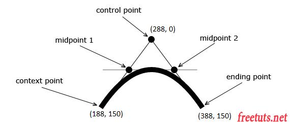 html5 canvas quadratic curves diagram png