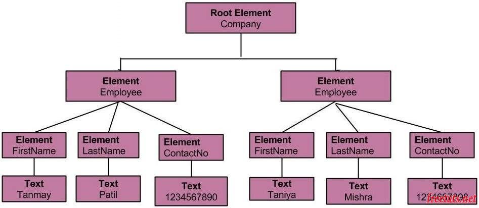 xml dom model jpg