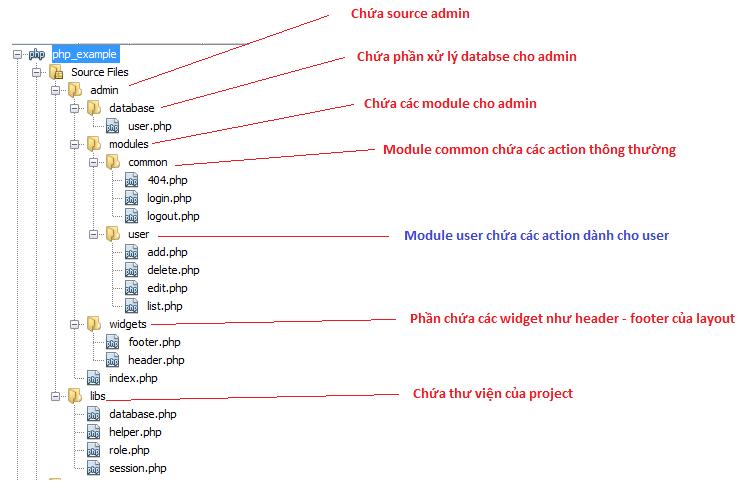 cau truc folder module user png