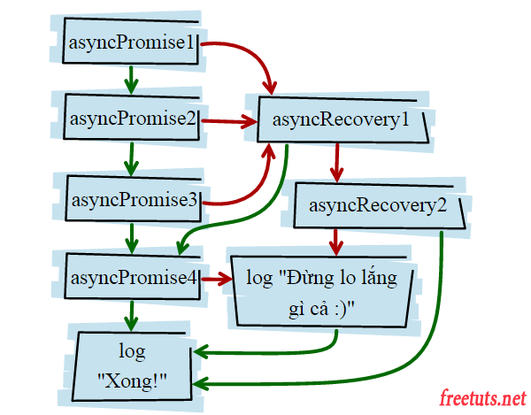 thenable lien tiep trong promise 3 png