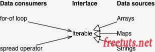 iterators trong javascript 1 jpg