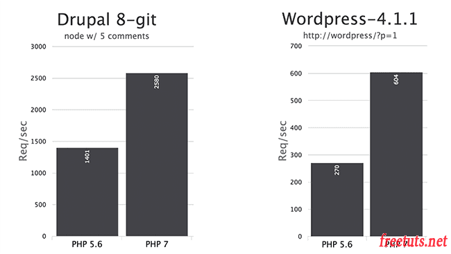 benchmark php7 png