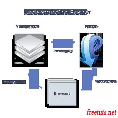 Quy trình hoạt độn của pusher trong xử lý realtime