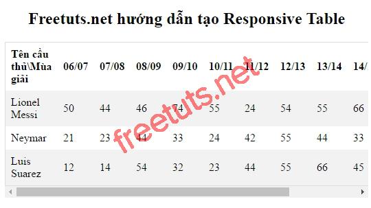 huong dan tao responsive tables don gian voi css jpg