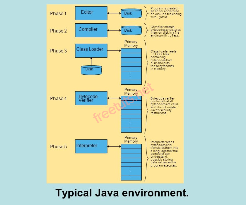 typical java environment jpg