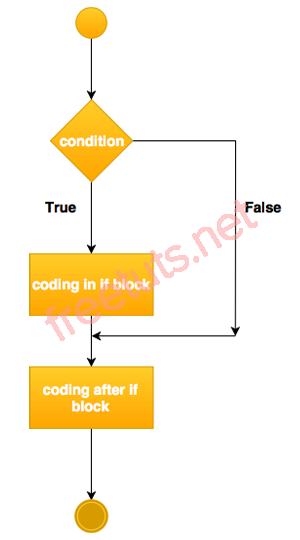 if statement in java png