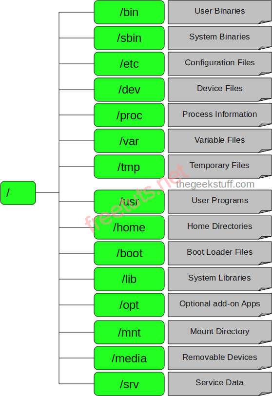 filesystem structure png