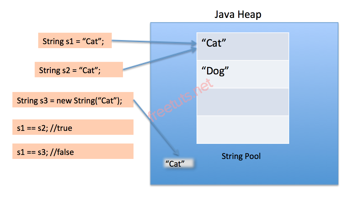 Java string pool