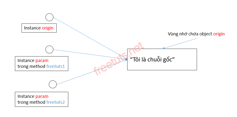 Mô tả object reference trong java
