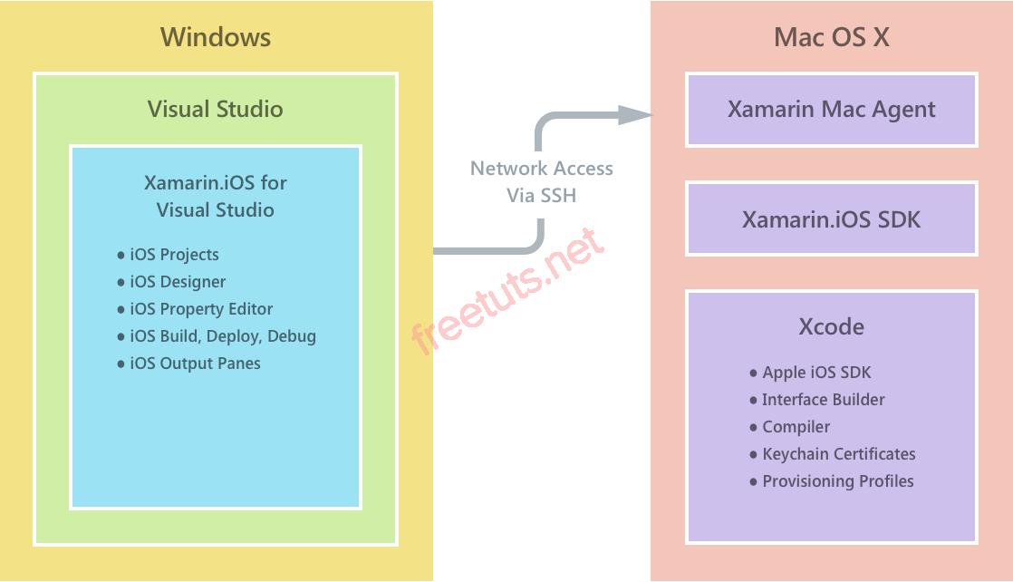 xamarin environment windows to mac png