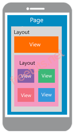 xamarin page structure png
