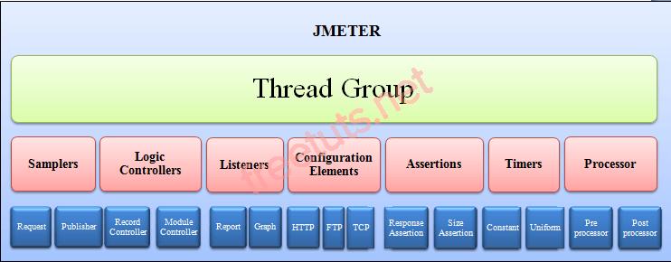 thanh phan trong jmeter 1 png