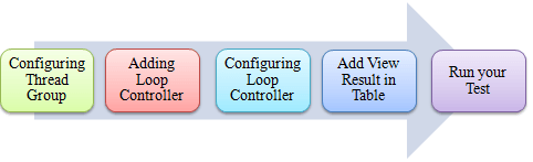 Controllers trong JMeter 10 png