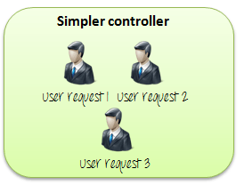 Controllers trong JMeter 3