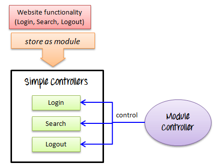 Controllers trong JMeter 6 png