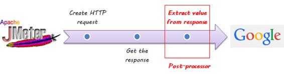 PreprocessorJMeter 2 png