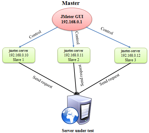 Distributed testing 1 png