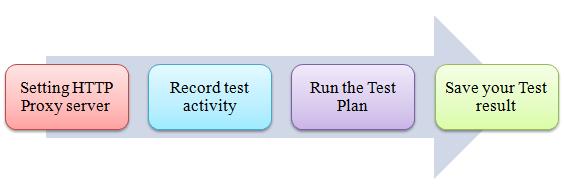 HTTP Proxy Server trong JMeter 1 png