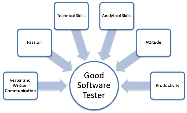 Software Testing 1 png