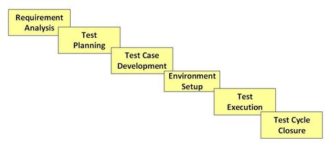 software test life cycle 1 jpg