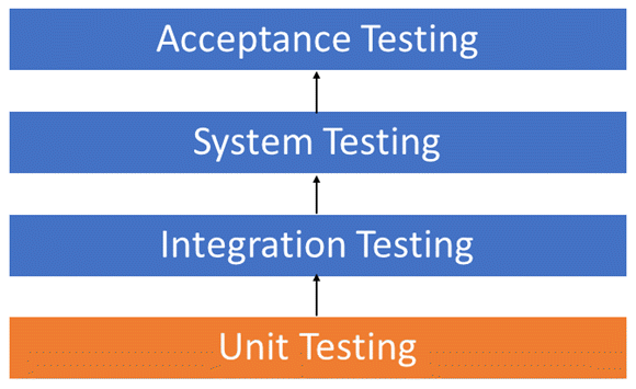 Unit Testing 1 png