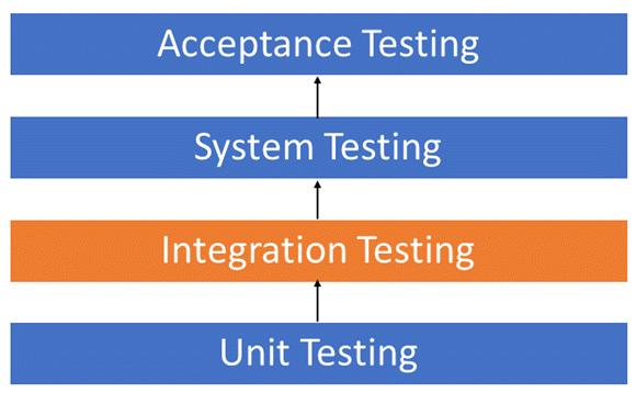 integration testing 1 png