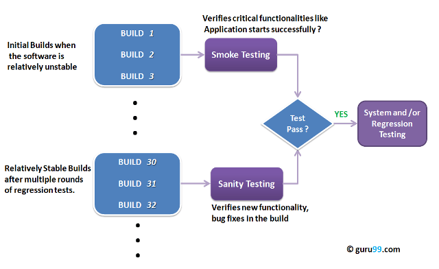Smoke Sanity Testing 1 png