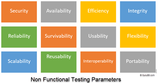 Non Functional Testing 1 png